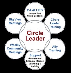 CircleLeader